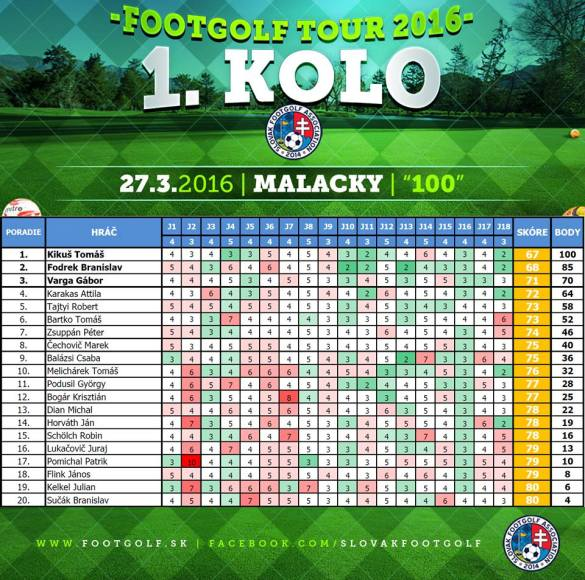 Footgolf Slovakia